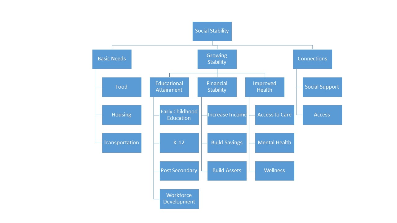 crc-social-stability-layout